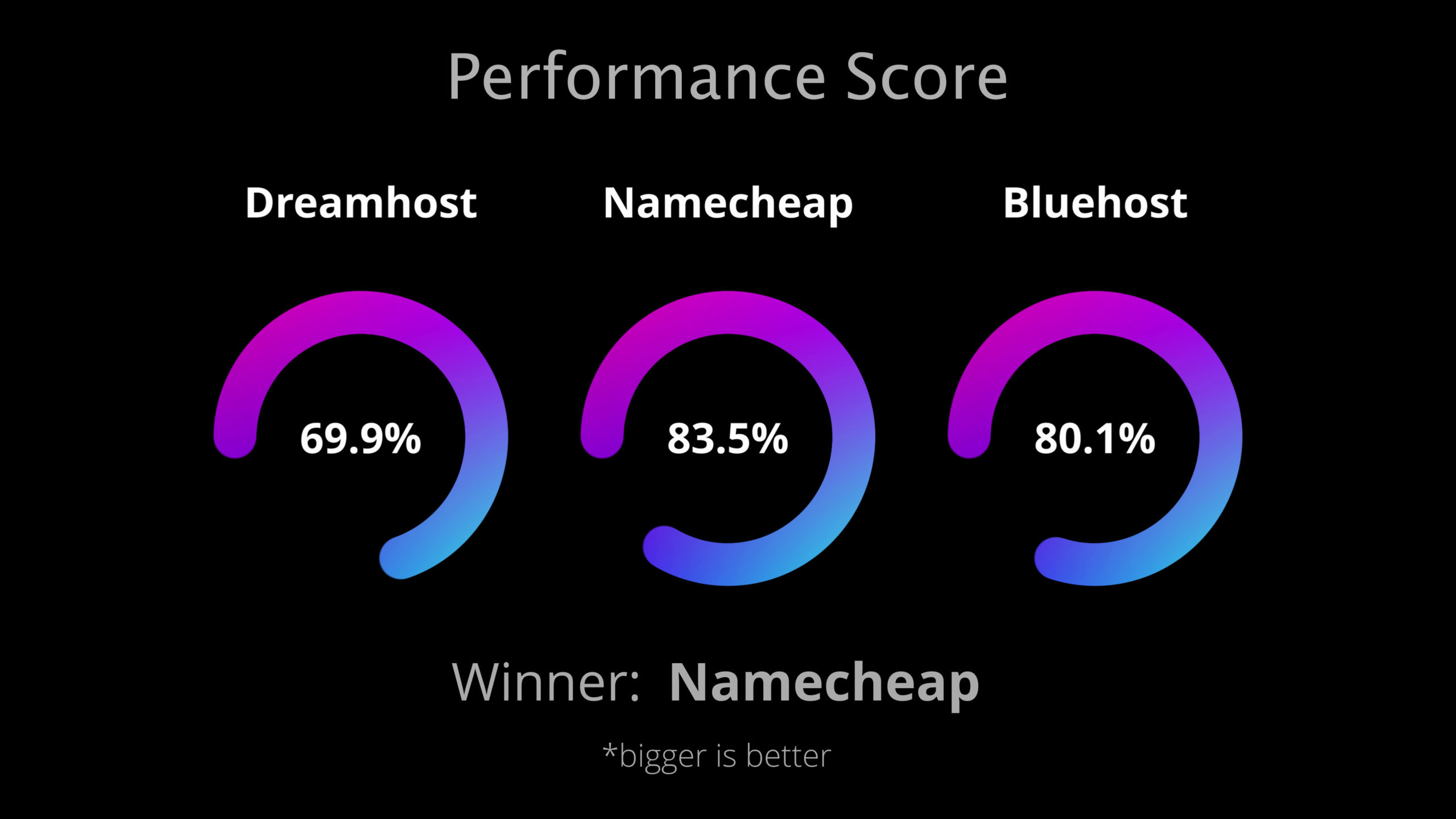 Performance audit scores for DreamHost vs Namecheap vs Bluehost