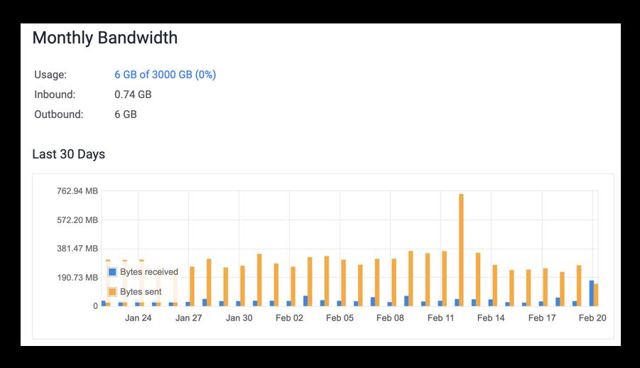 Vultr detailed bandwidth monitoring