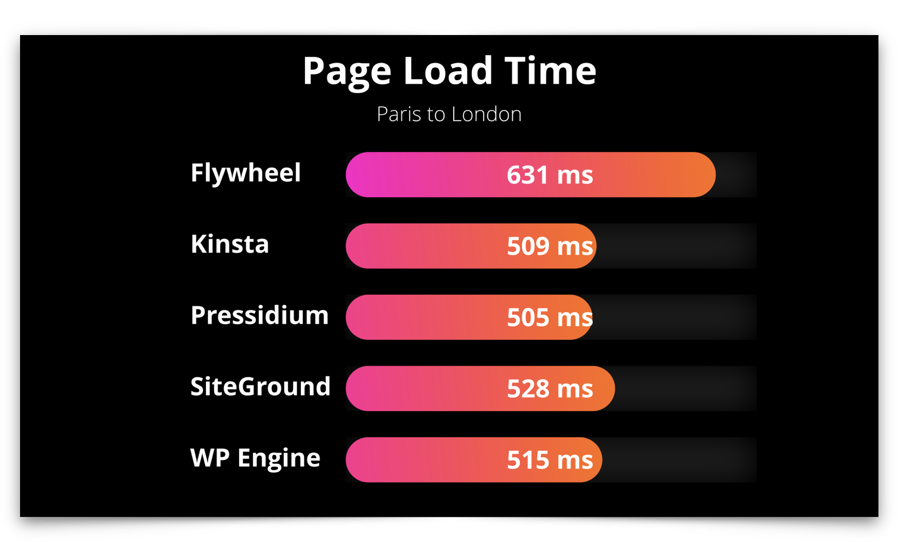 Managed WordPress domestic page load time test results showing Kinsta and Pressidium as the fastest