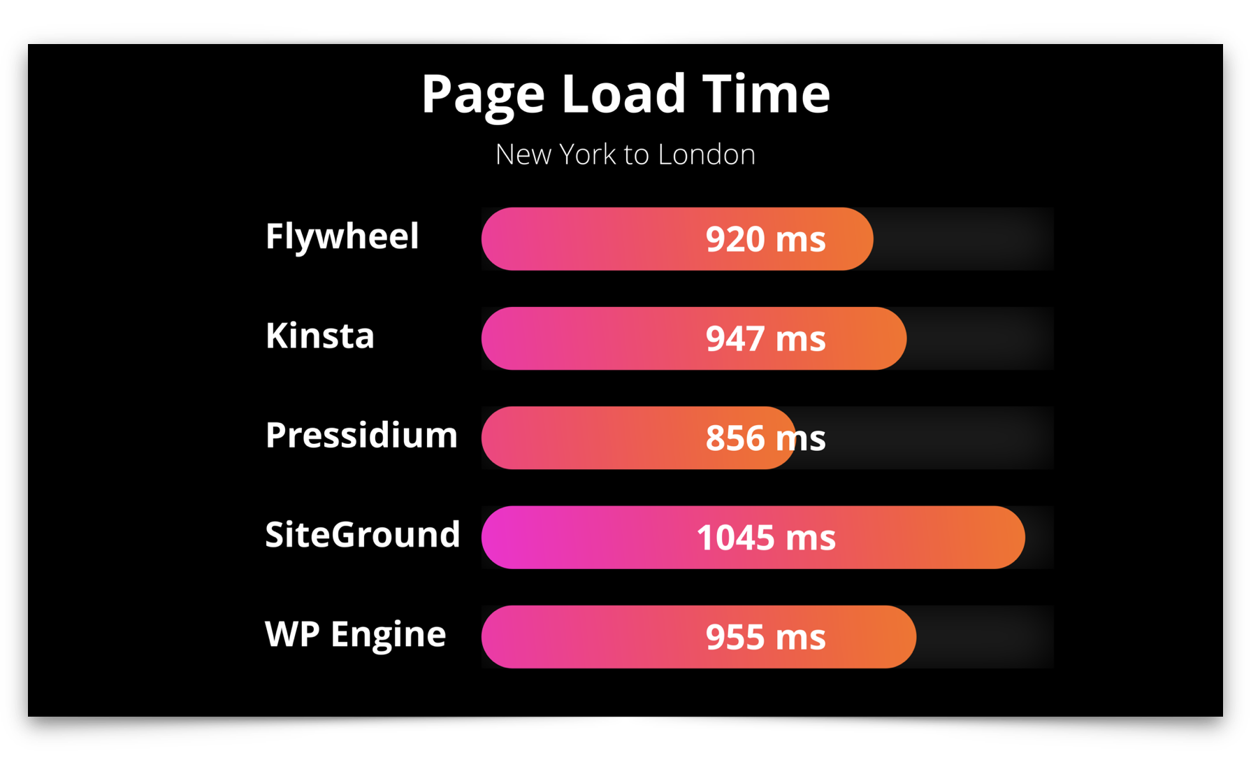 Managed WordPress page load time international test results showing Pressidium with the fastest average timings