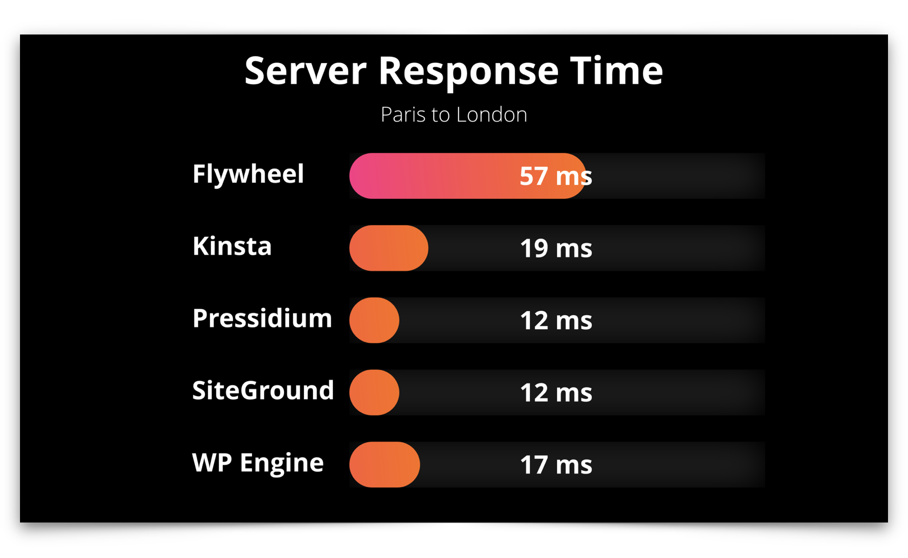 Managed WordPress server response time test results showing Pressidium and SiteGround tied for the fastest
