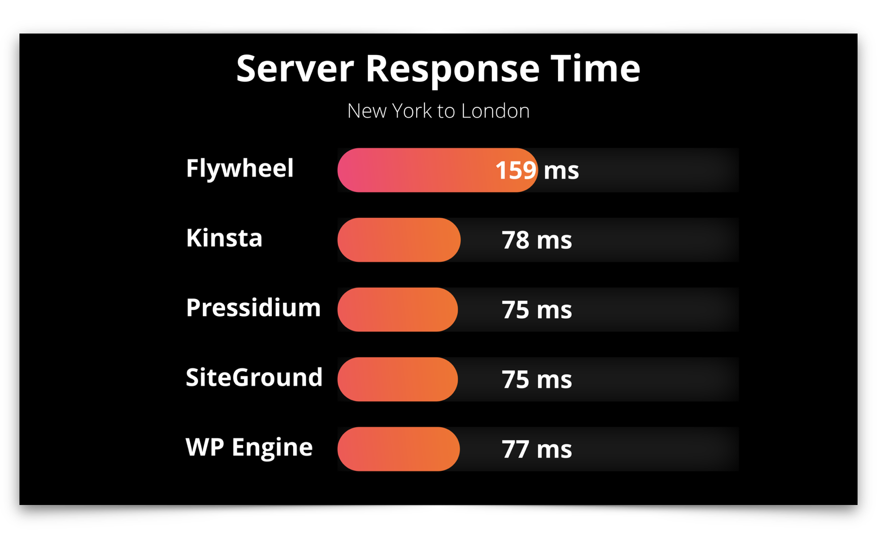 Managed WordPress server response time international test results showing SiteGround and Pressidium as the fastest