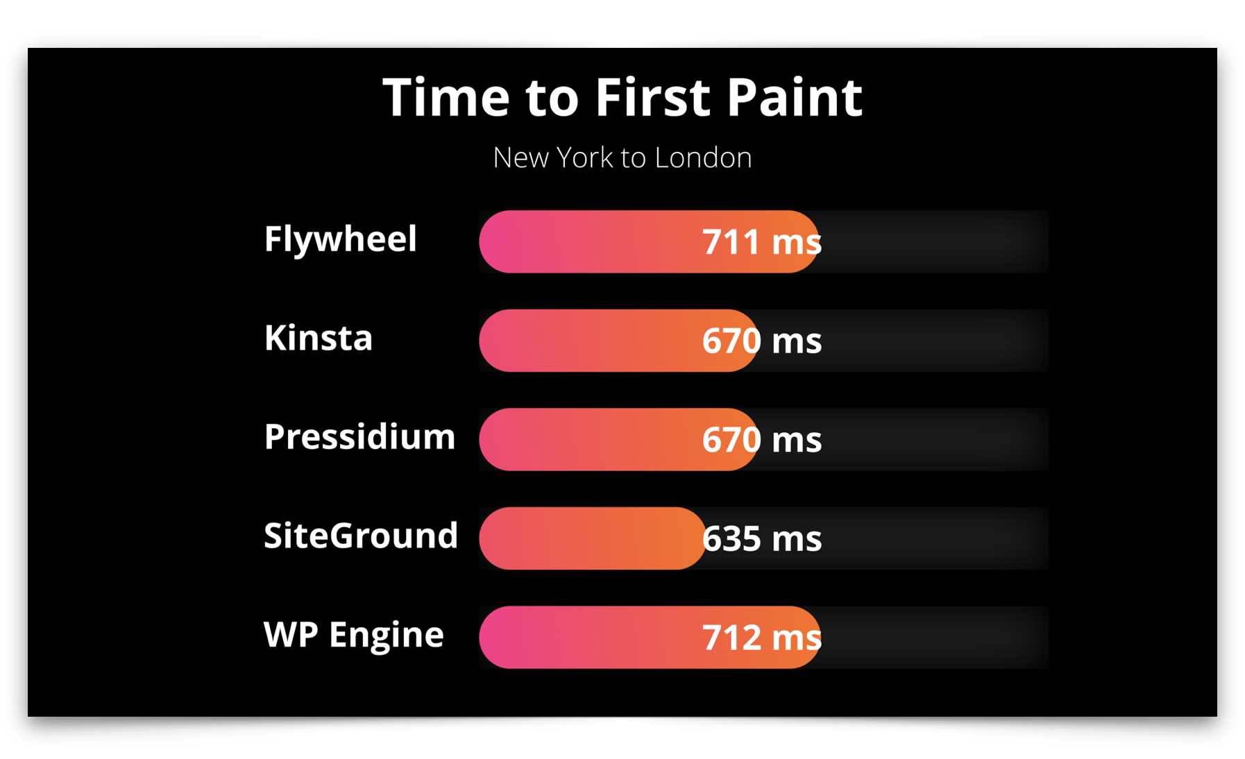Managed WordPress time to first paint international test results showing SiteGround with the fastest average timings