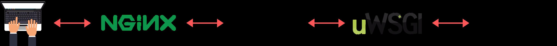 Nginx, uWSGI, and Django web server