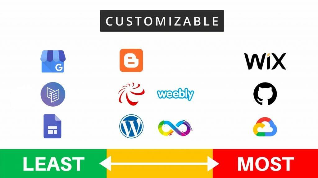 Free hosting customizable