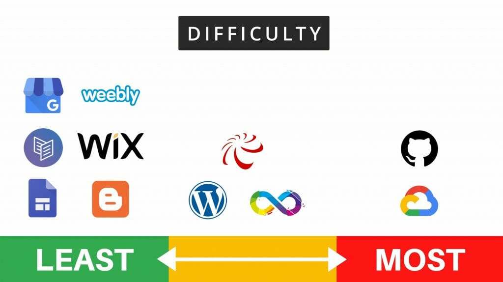 Free website hosting difficulty