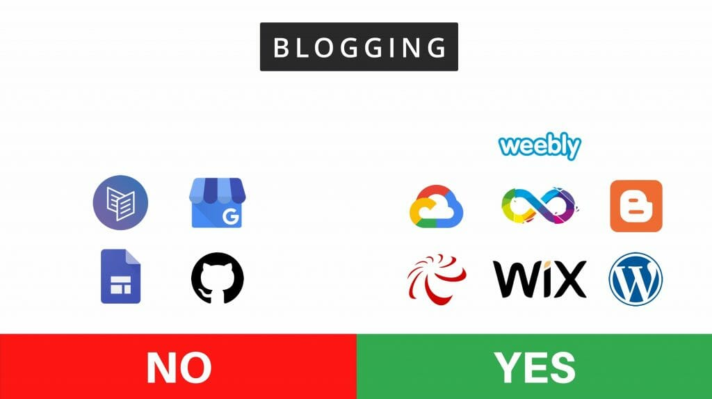 Free website with blogging